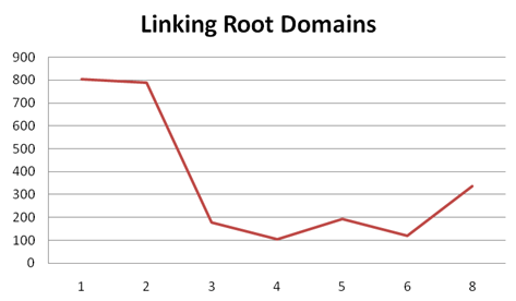 Linking Roor Domains